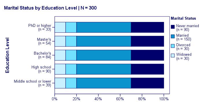 اختبار مربع كاي للاستقلالية