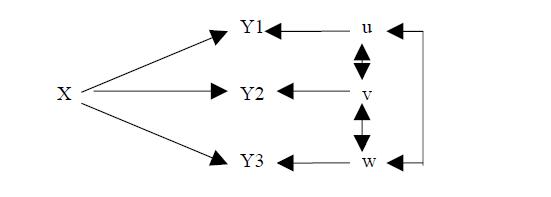برنامج LISREL - ليزريل