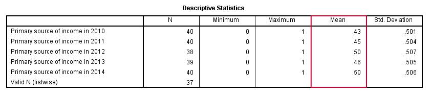 المتغيرات ثنائية التفرع SPSS