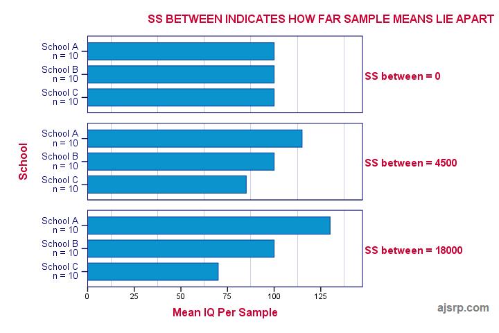 تحليل التباين الأحادي SPSS